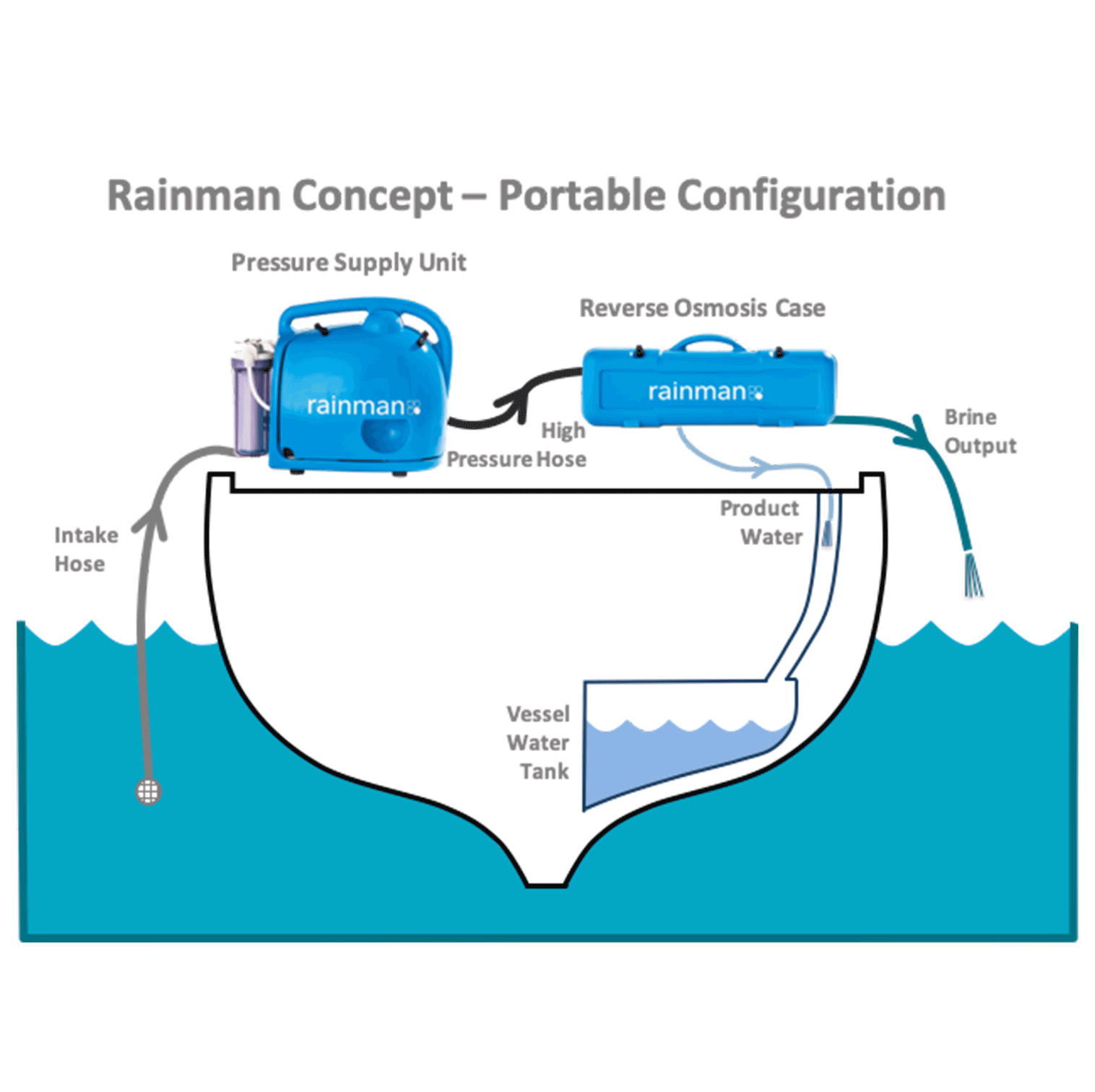 Portable Desalination Rainman watermaker operations